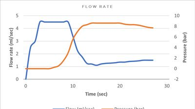 Flow rate: a hot topic